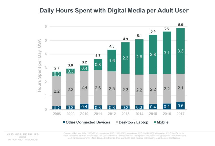 Daily hours spent with digital media per adult user graph.